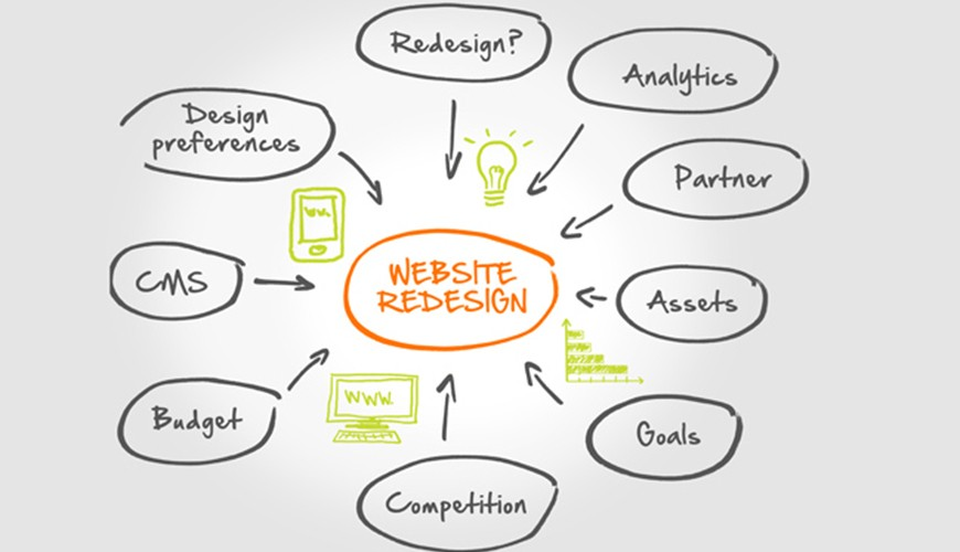 Does Web Redesigning Revamp Your Brand Image