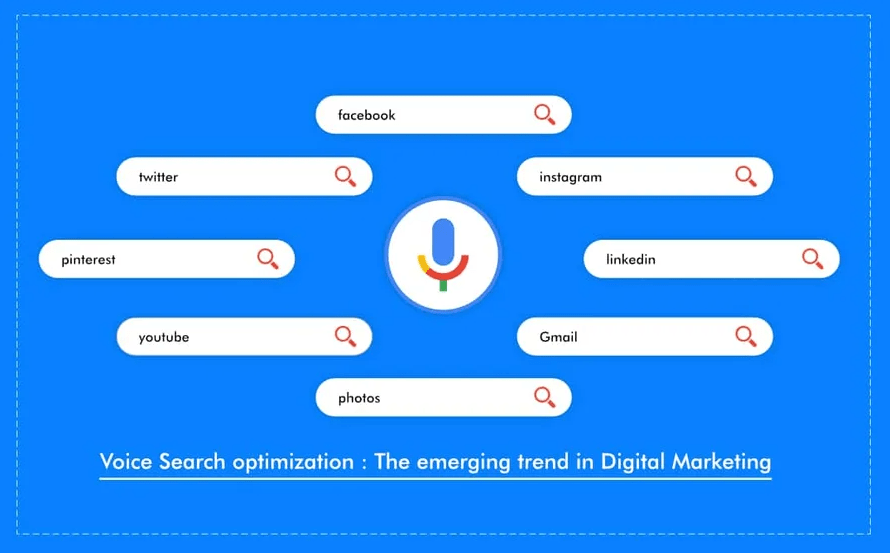 Voice Search optimization: The emerging trend in Digital Marketing